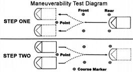 Maneuverability Test Diagram